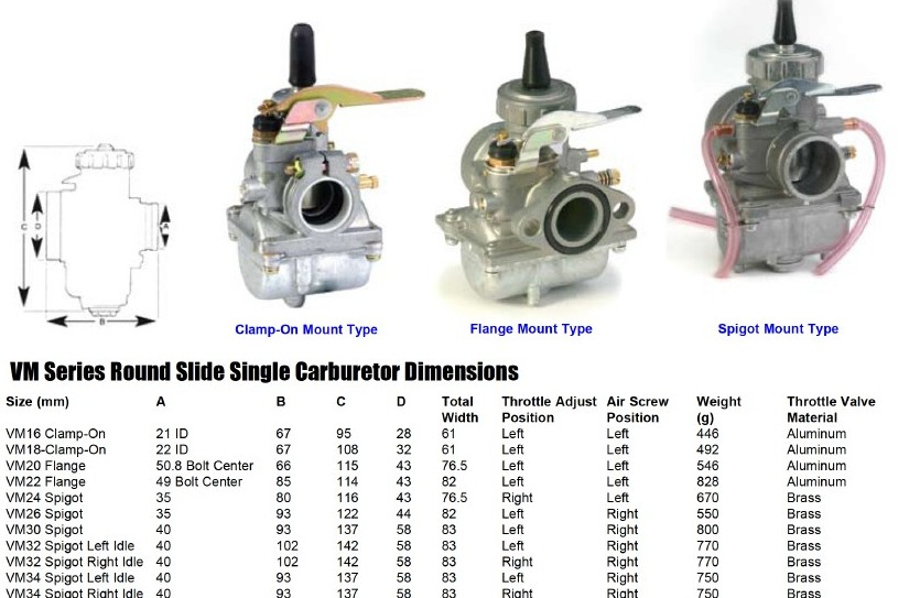 OEM Replacements Carburetors