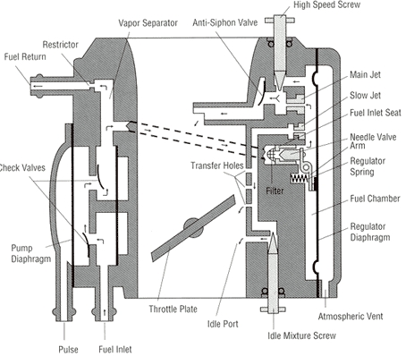 Pneumatic cylinder as well Watch besides Ijfvd510 dispensing valve for low viscoisty liquids furthermore Diagram view besides S Cool Revision Summary. on return spring diagram